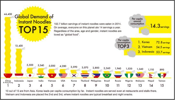 Schaubild Nudelverzehr global-klein
